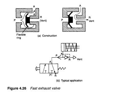 Types of Control Valves (Part 2)