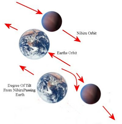 Nibiru+andearth+Passing+And+Tilt1