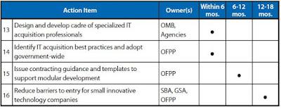 Vivek Kundra Unveils 25-Point IT Management Reform Program