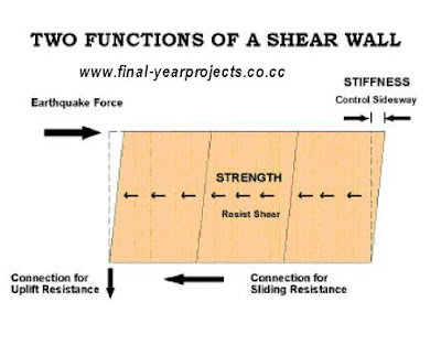 Building Construction Shear Walls
