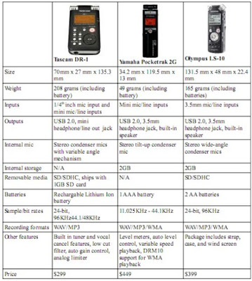 Comparison of upcoming digital audio recorders