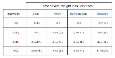 Fastest way to lose weight running