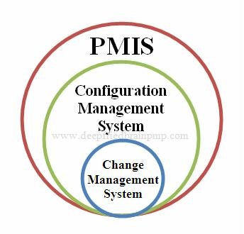 Relationship between PMIS, Configuration Management System and Change Management System