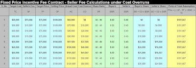Seller Fee Calculation and Point of Total Assumption in Fixed Price Incentive Fee Contracts