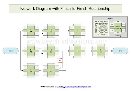 Network Diagram with Finish-to-finish Dependency (Solution download link)