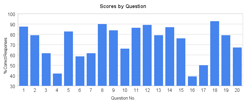 Quality Assurance vs Quality Control Quiz Results