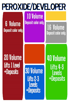 Developer, Developer       : Which Hair Color Developer Shall We Use