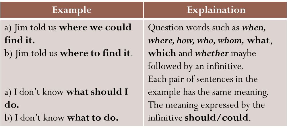Preposition In Learn In Marathi All Complate: Grammar : Clauses: Noun Clause Patterns