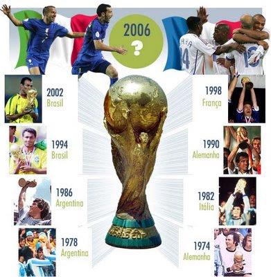 História de Todas as Copas do Mundo de Futebol