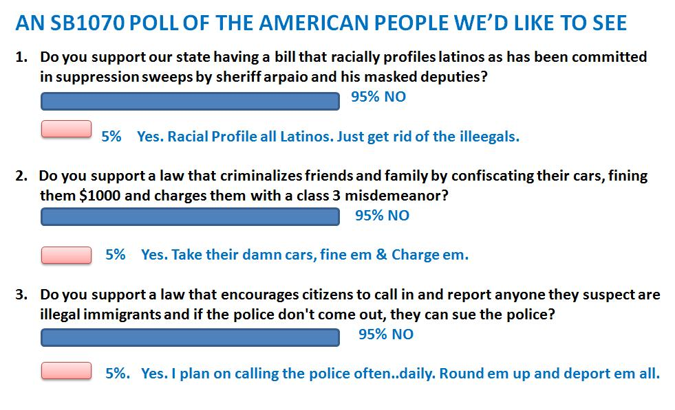 Immigration Talk with a Mexican American: Here is an sb1070 Poll We