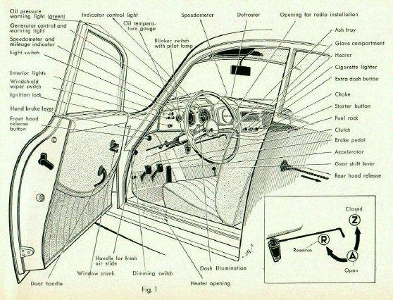 KarzNshit: Porsche 356 Driver's manual