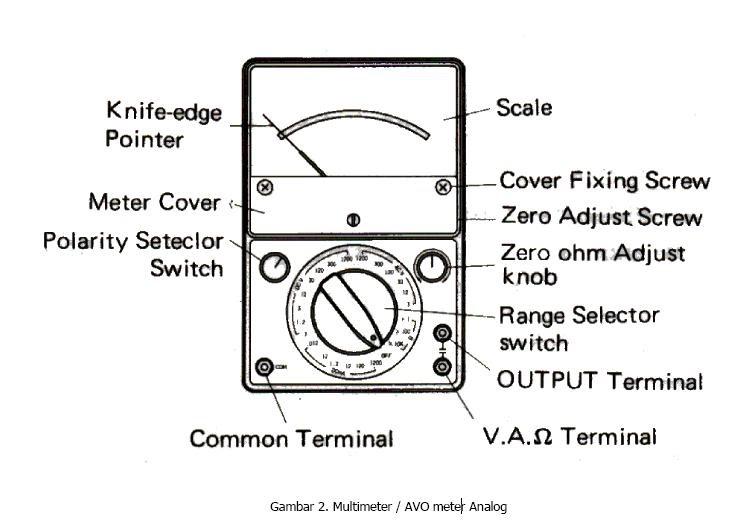 Multimeter Analog: Bahagian Multimeter Analog & Fungsinya