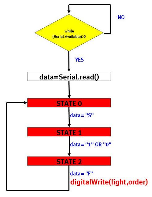RS485 to PC/Hyperterminal