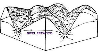 NIVEL FREATICO DEL SUELO