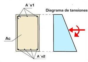 cálculo de armaduras de pilares de hormigón