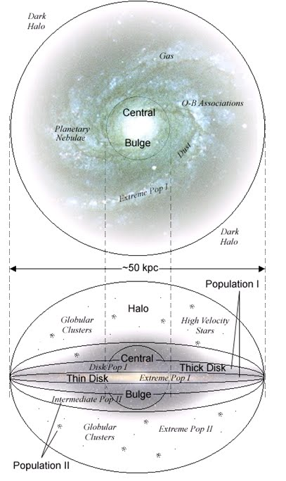 Physics For Everyone: The Structure of the Milky Way Galaxy