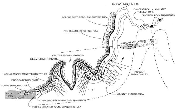 Geology du Jour
