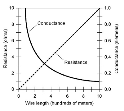 Basic Electricity and Electronics: Conductance and the Siemens