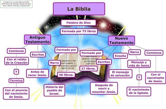De De Nombre Encuentra Parte En El La Que Dios Se Biblia