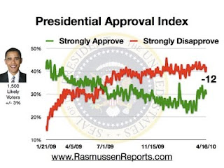 Gráfico do Índice de Aprovação Presidencial