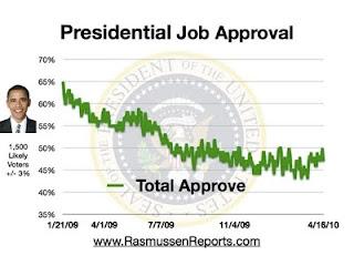 Gráfico do Índice de Aprovação em relação ao trabalho desenvolvido por Barack Obama enquanto Presidente dos EUA