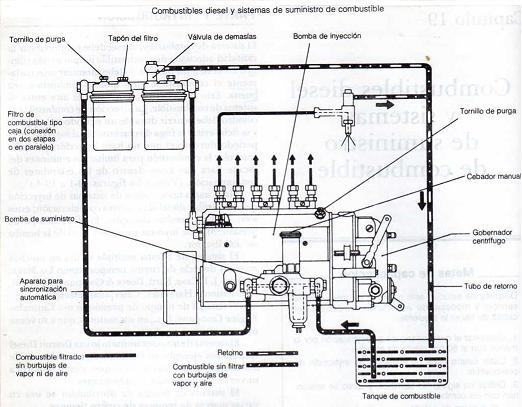 diagnosticos  sistemas diesel