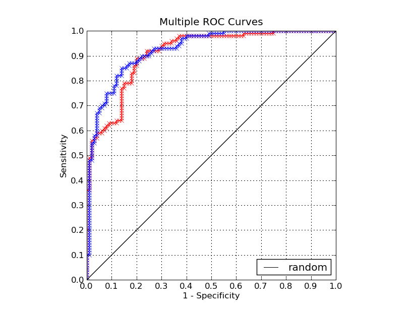 Tools for Machine Learning Performance Evaluation: ROC