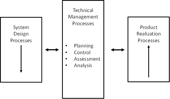 The Manager U0026 39 S Guide  Processes And Tools For Defining A System