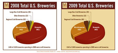 2009 small brewery growth width=