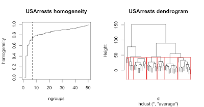 Homogeneity analysis of hierarchical classifications