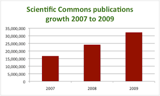 chart showing strong growth in publications in scientific commons from 2007 to 2009