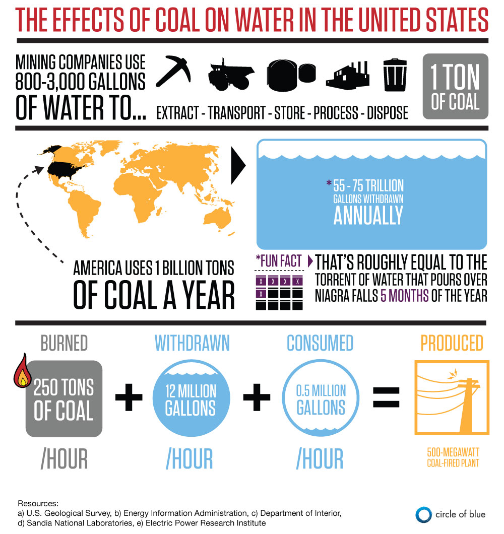 Coal and Air Pollution