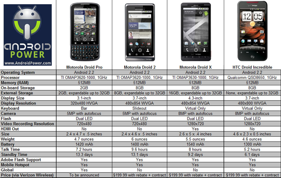 Lies Infographics Inspirations Android Smartphones Comparison