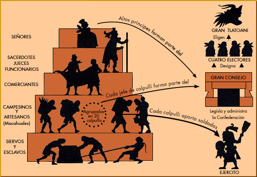 Imperio Azteca Sociedad+cultura+azteca