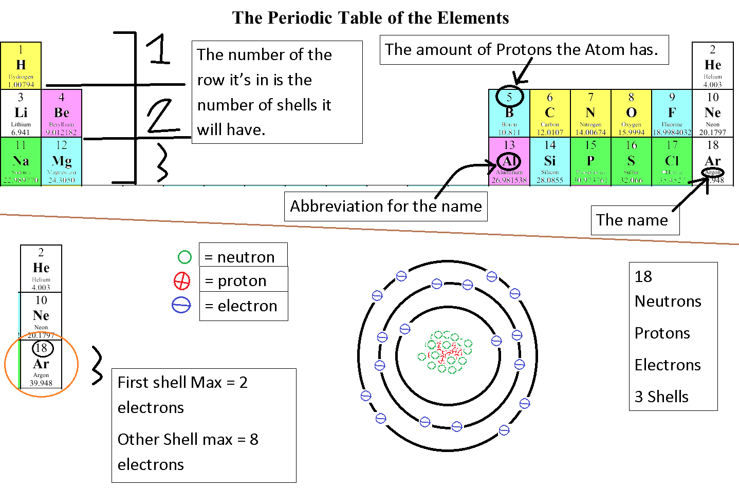 Anze M 8b Science Blog  The Octet Rule  Bohr Diagram  And