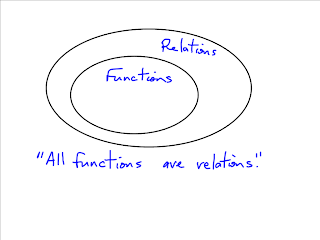 Grade 10 Foundations of Applied & PreCalculus: Relations