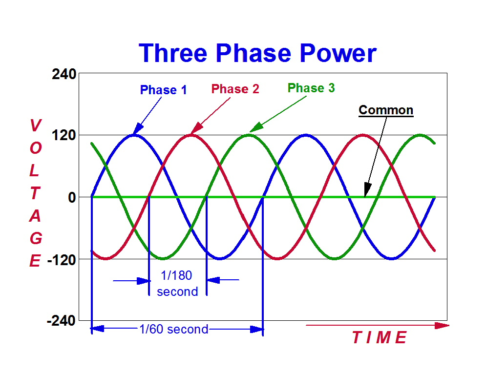 3 Phase power questions  Page 6  Home Brew Forums
