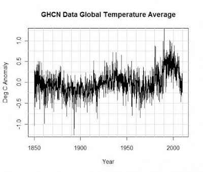 Borepatch: No global warming since 1850?