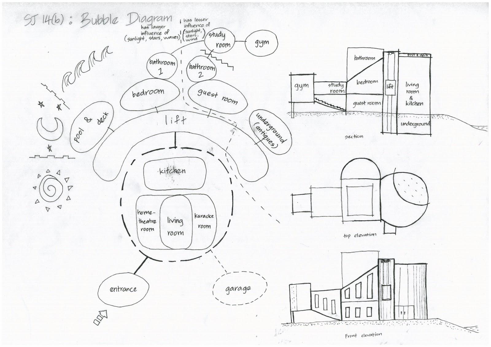Architecture Sj 14 B