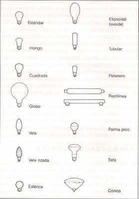 tipos de lmparas