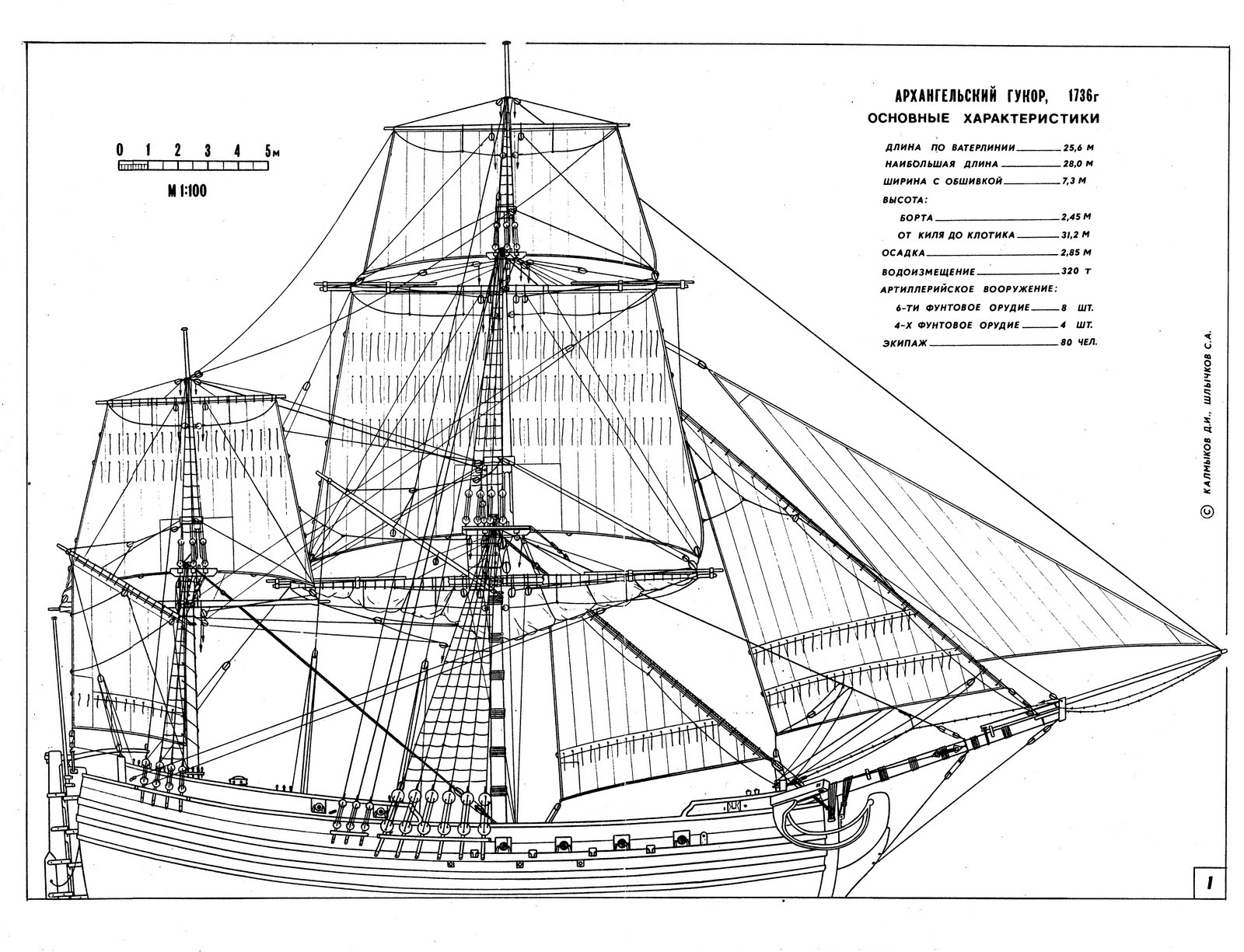 Model Ship Blueprints PDF Woodworking