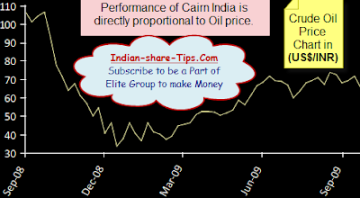 Accurate Paid Stock Tips for Indians | Nifty tips | 05 Oct | Indian