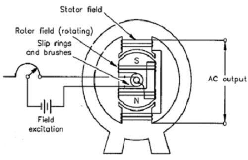 Types Of Generators Electrical Science