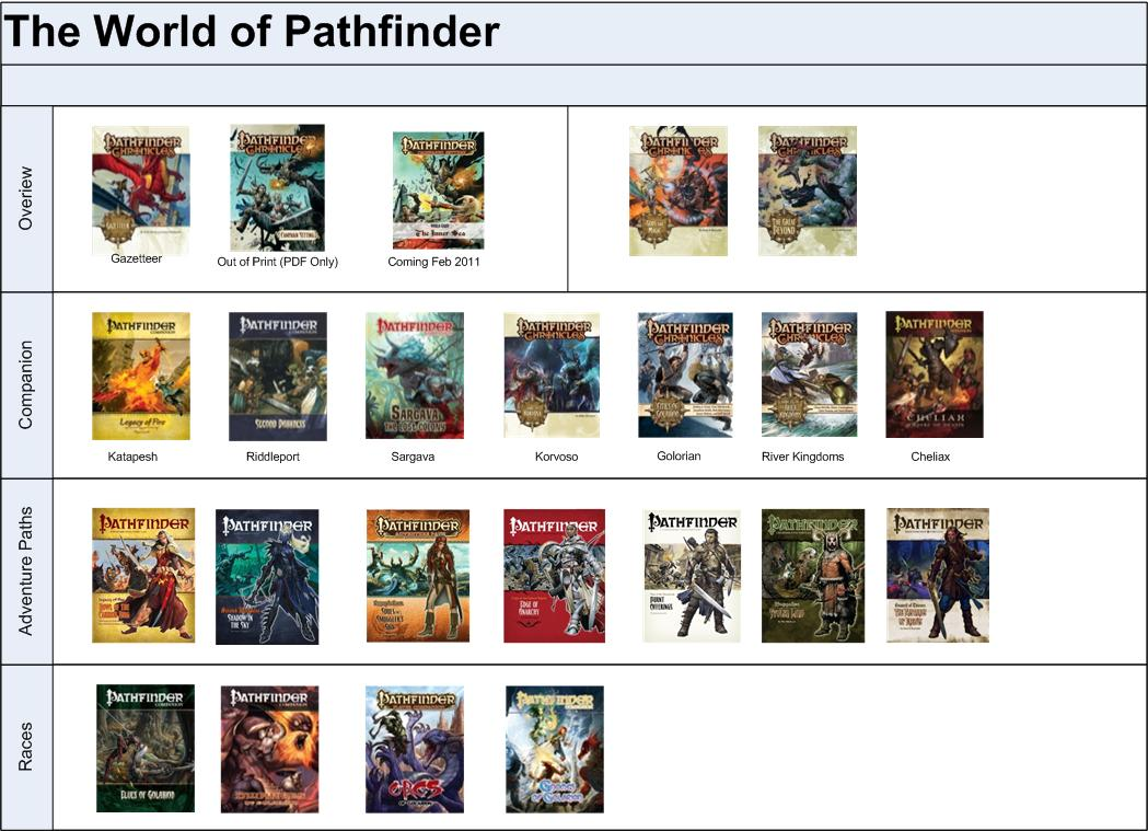 Quest for Fun!: Navigating Pathfinder
