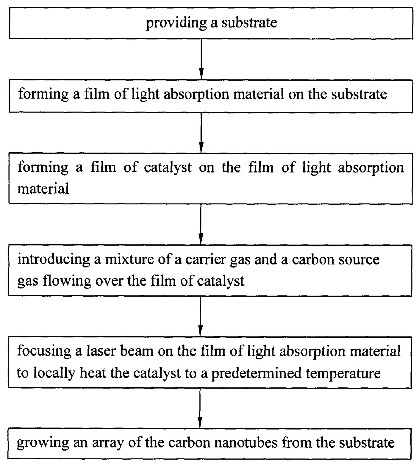 Ideas inventions and innovations laser based method for growing 1 is a flow chart of a method for making an array of carbon nanotubes nvjuhfo Image collections