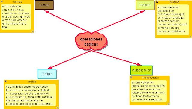 Resultado de imagen de operaciones basicas
