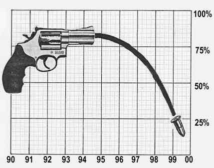 CRIME, GUNS, AND VIDEOTAPE: Phoenix Murder Rate in Free