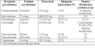 angiotenzino receptorių blokatorius hipertenzijai gydyti)