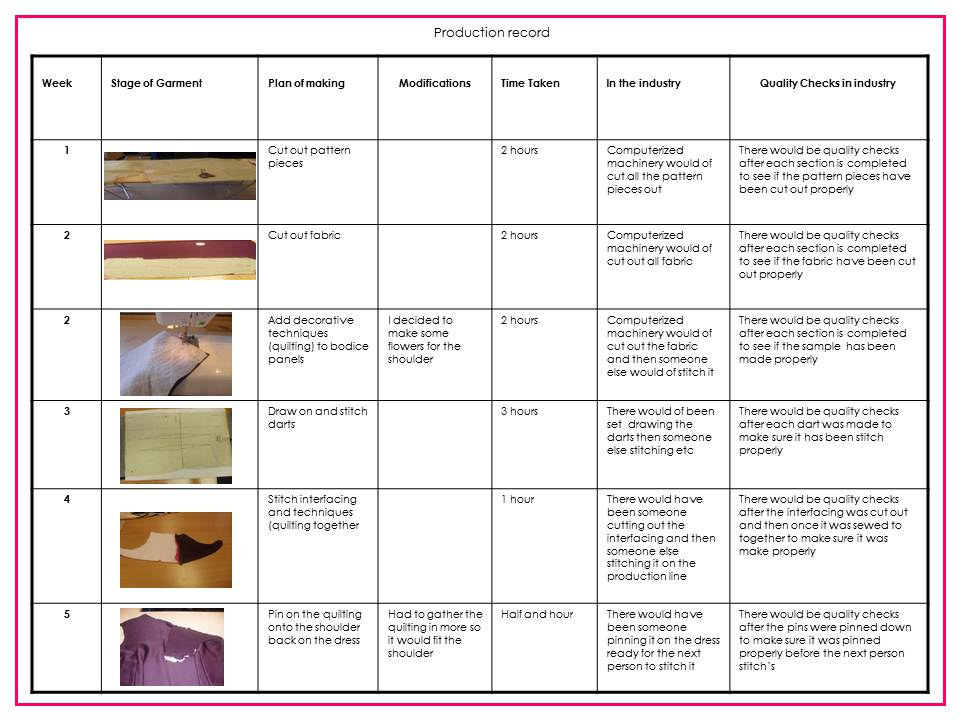 Chloe's textiles work: Production Plan and costing