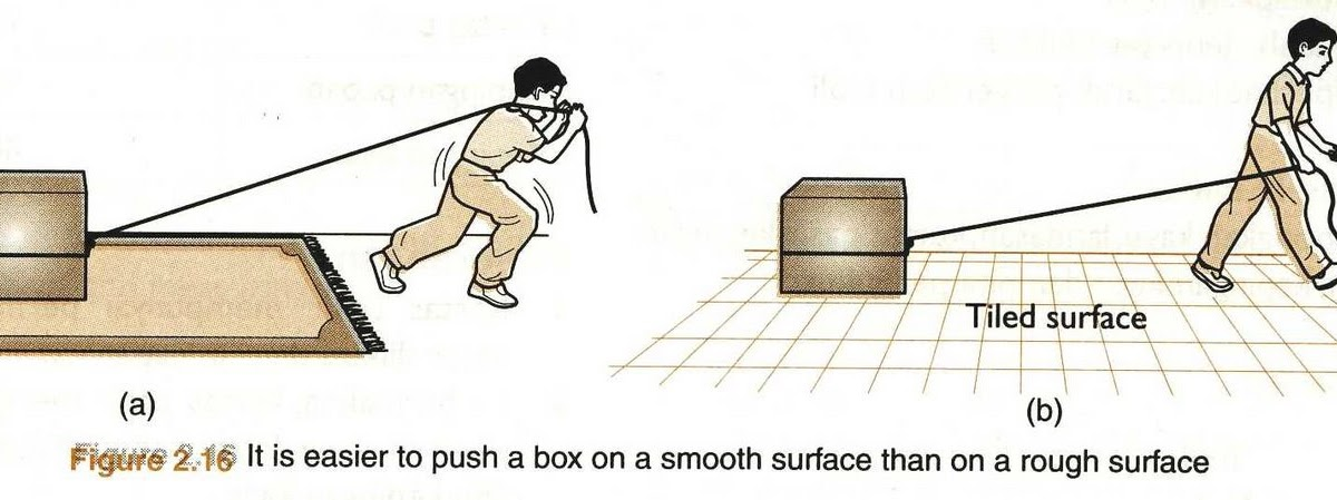 Science Factor That Affect Friction